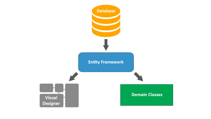 Code-First vs Model-First vs Database-First: Pros and Cons
