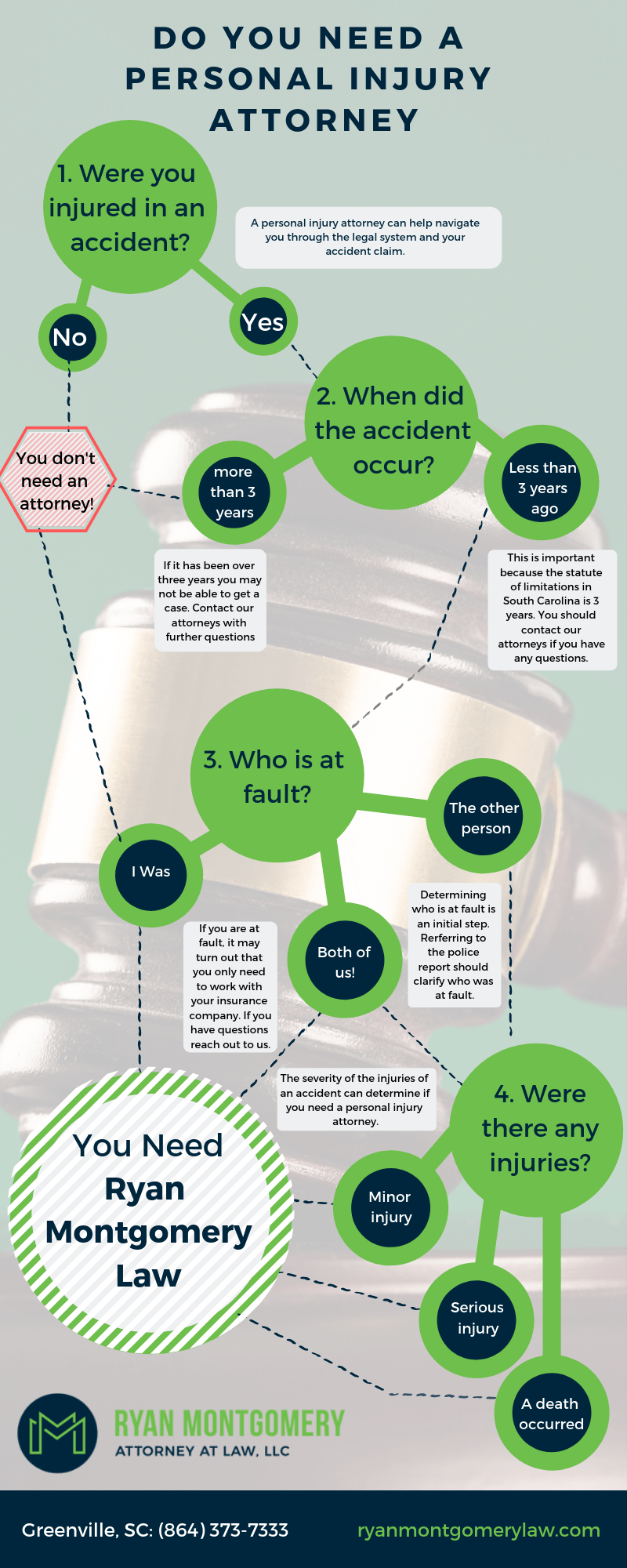do i need a personal injury attorney infographic