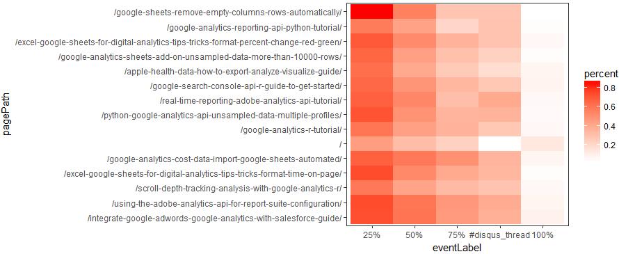 R heatmaps with Google Analytics - Quru Tips