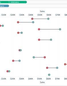 Tableau sales by sub category dumbbell chart before also how to make charts in software rh