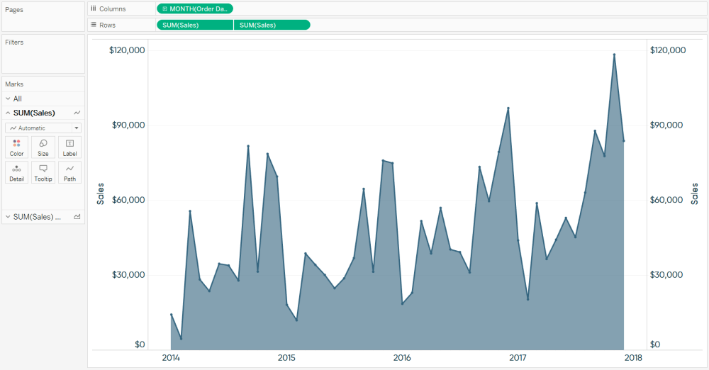 medium resolution of tableau dual axis line graph and area chart sales by month