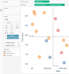 adding average lines from the analytics pane to a scatter plot in tableau [ 1246 x 862 Pixel ]