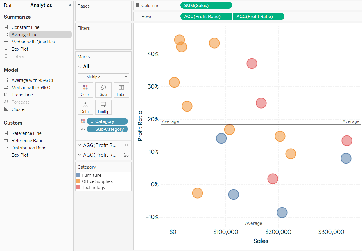 hight resolution of adding average lines from the analytics pane to a scatter plot in tableau