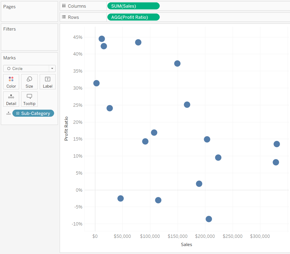hight resolution of default profit ratio and sales by sub category scatter plot in tableau