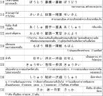 คำศัพท์ N1 พร้อมคำแปลไทย