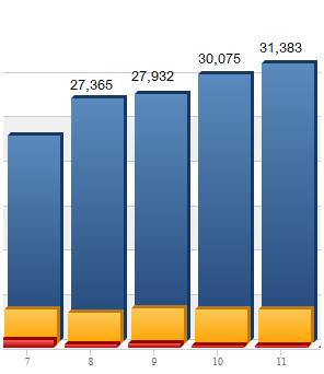rssdict統計