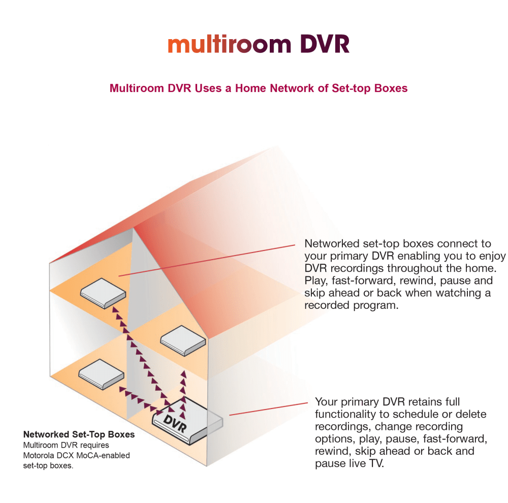 medium resolution of now offering whole home dvr