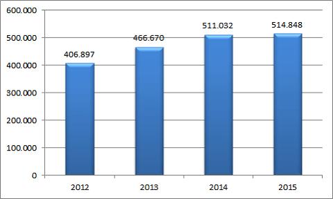 2016 06 PCC Exol - przychody