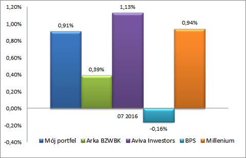 Wyniki portfela obligacji w lipcu 2016