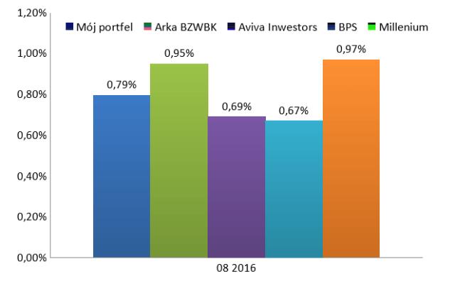 Wyniki portfela obligacji w sierpniu 2016