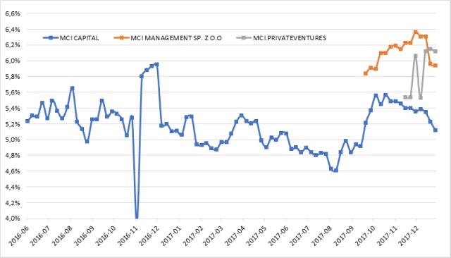 Rentowności brutto (YTM brutto) spółek z grupy MCI