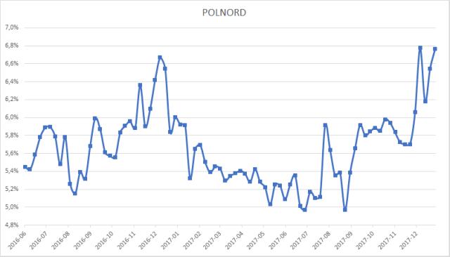 Średnie rentowności brutto (YTM brutto) obligacji Polnord.