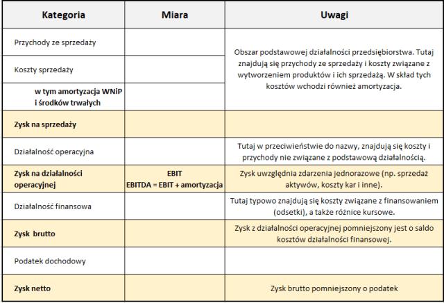 Struktura rachunku wyników i EBITDA