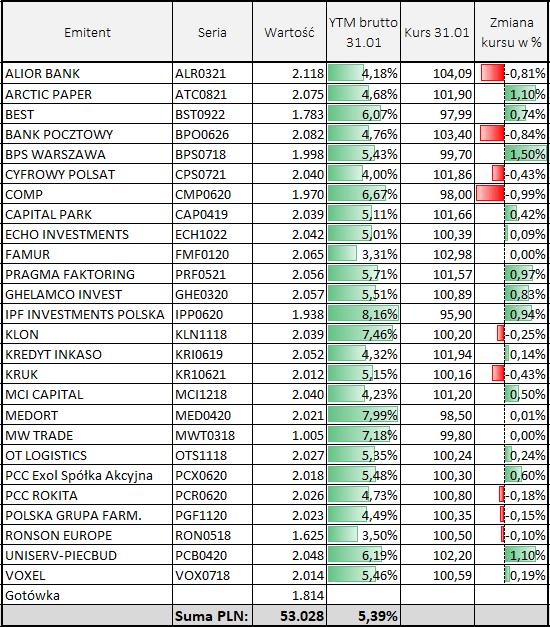 Skład portfela obligacji - emitenci