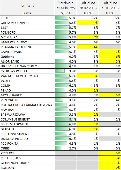 Portfel obligacji - emitenci
