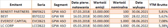 Nowe serie obligacji na rynku Catalyst w marcu 2018