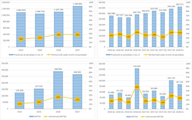 Wybrane wykresy wyników spółki PCC Rokita