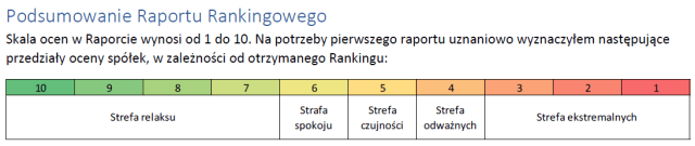 Jak już mamy ranking, to warto go podzielić na grupy