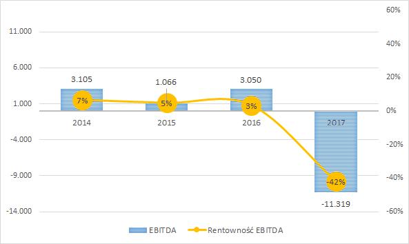 BBI Development - EBITDA w tys. zł i rentowność EBITDA