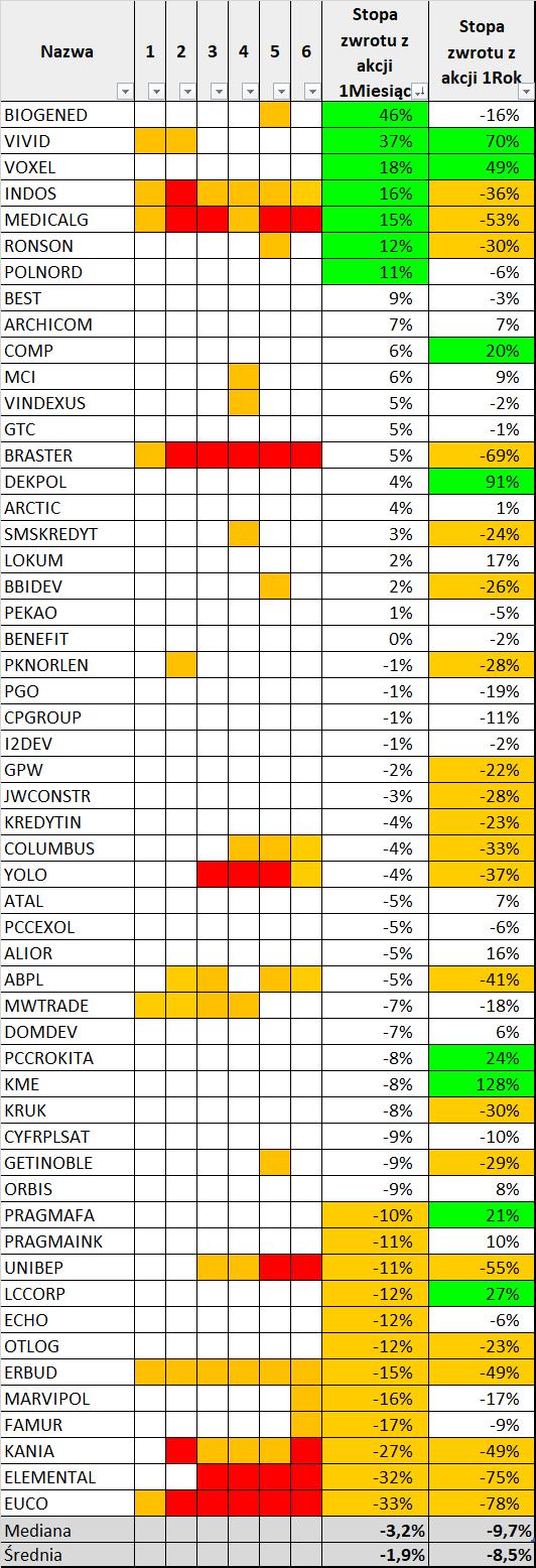 Zmiany cen akcji emitentów obligacji na dzień 22.06.2018 roku