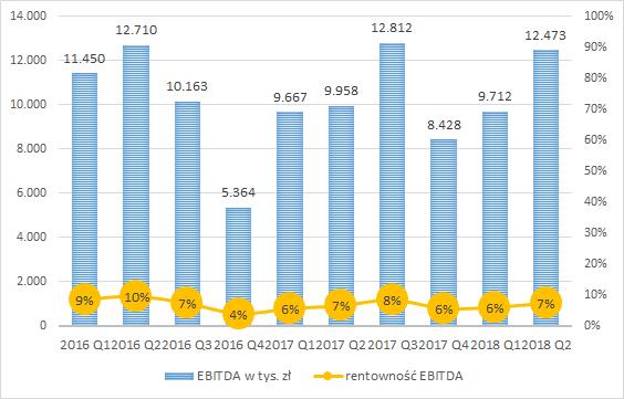 PCC Exol, EBITDA w tys. zł