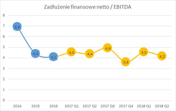 PCC Exol, wskaźnik dług netto / EBITDA