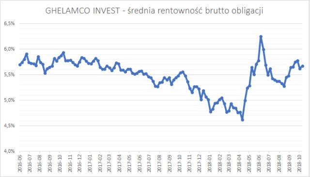Ghelamco Invest - średnia rentowność brutto (YTM brutto) obligacji