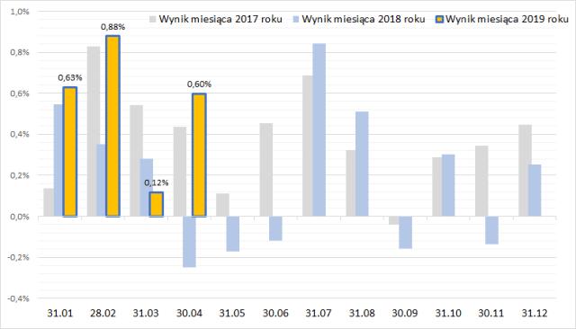 Portfel obligacji - wyniki miesięcznie