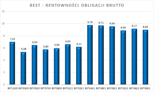 Obligacje korporacyjne BEST – YTM brutto (wpis z końca września 2019 roku)