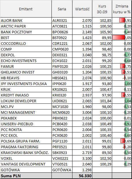 Lista emitentów i obligacji znajdujących się w portfelu