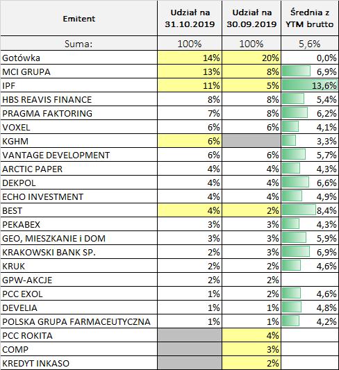 Portfel obligacji korporacyjnych październik 2019 – emitenci