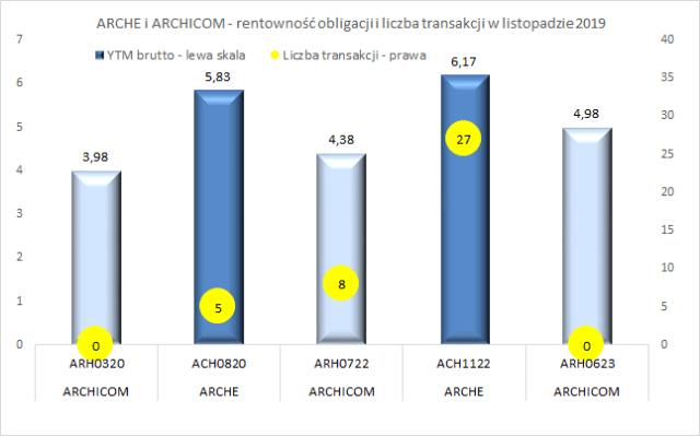 Arche i Archicom - porównanie rentowności obligacji i liczba transakcji w listopadzie 2019.