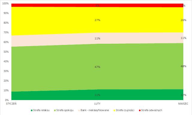 Portfel obligacji - ryzyko