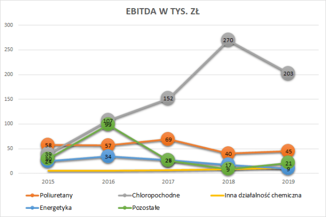 PCC Rokita - EBITDA wg segmentów