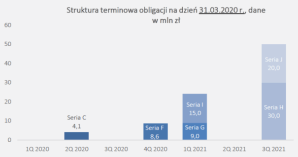 i2 Development - struktura terminowa obligacji, źródło: prezentacja DM MS