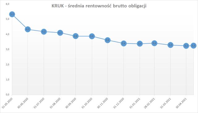 KRUK - średnia rentowność brutto obligacji
