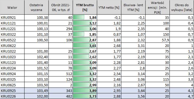 KRUK - obligacje notowane na Catalyst