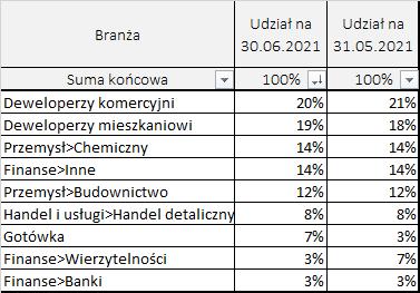 Portfel obligacji według branż