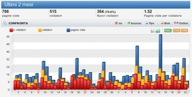 Salvatore D'Angelo - Statistiche sito