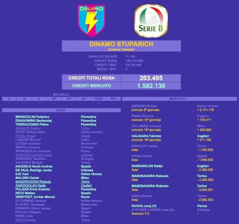 Fantaronco 2020/2021 Dinamo Stuparich