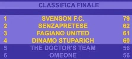 Fantaronco 2019/2020 Serie C Classifica Finale