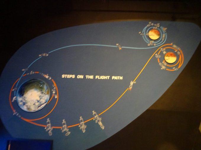 アポロの飛行ルート