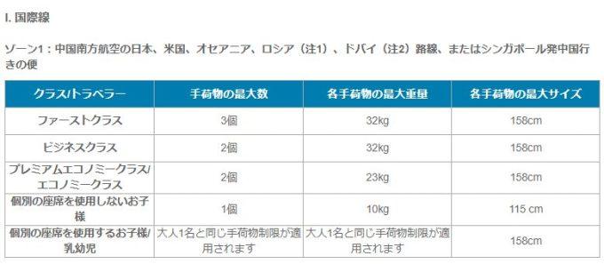 中国南方航空手荷物規定は158cm23kgまで