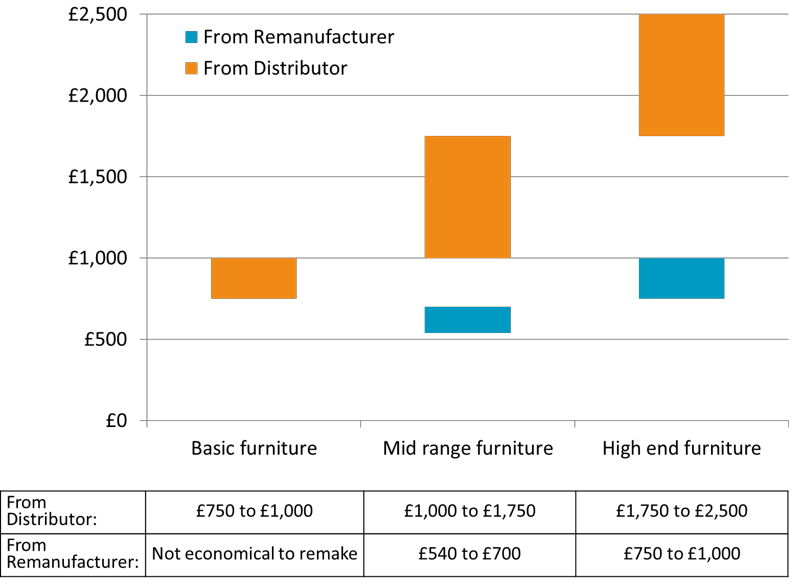 Office Furniture Costs UK graph