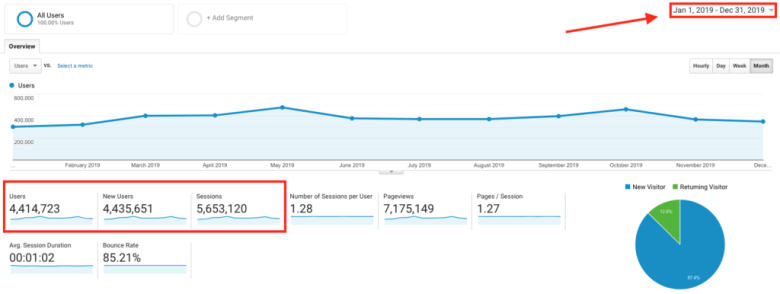 Blog Traffic Statistics (Schermata di Google Analytics) in Blogging Traffic Tutorial