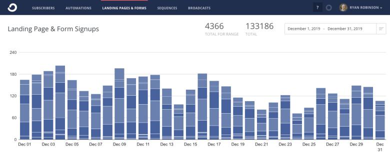 ConvertKit Email Subscriber Figures Dicembre 2019 Ryan Robinson Blog Rapporto sul reddito