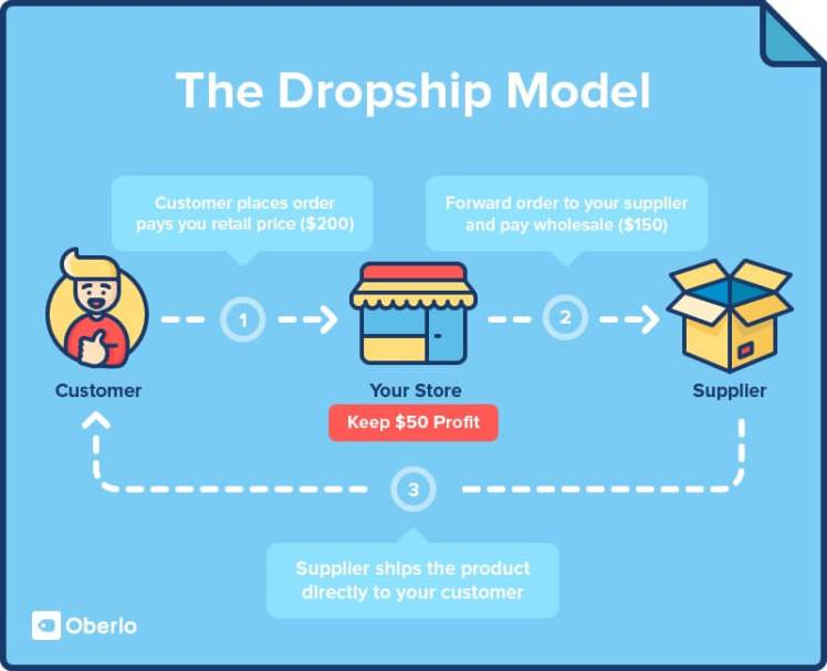 Che cos'è Dropshipping Infografica