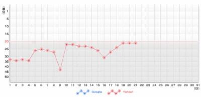 順位変動グラフ