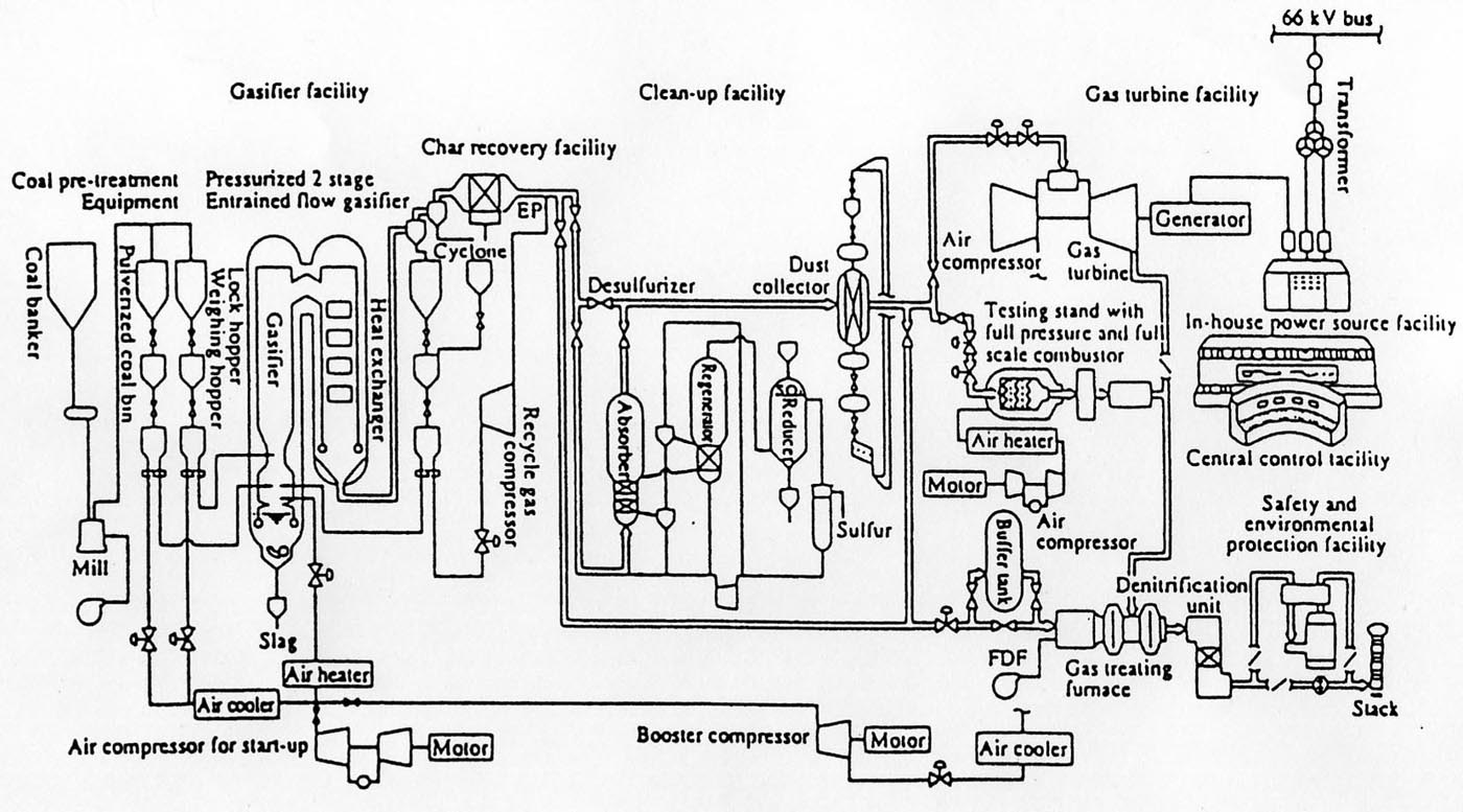 Fig.1 Schematic Flow of NAKOSO IGCC Pilot Plant