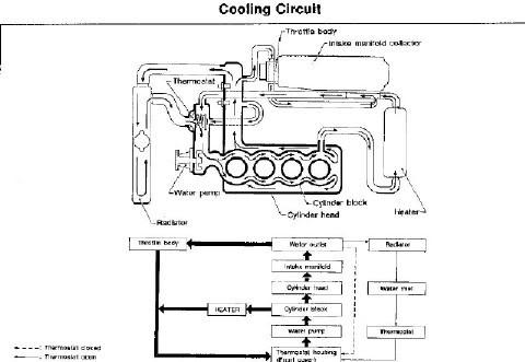 Ka24De Coolant Diagram — BCMA